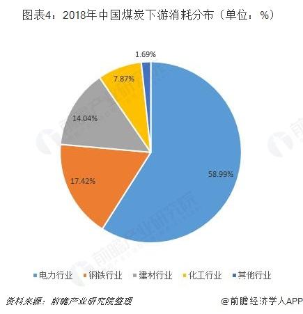 图表4:2018年中国煤炭下游消耗分布(单位:%)