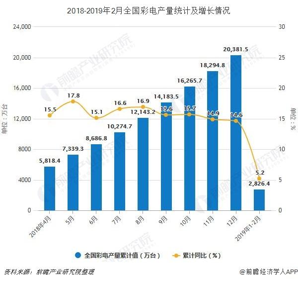 2018-2019年2月全国彩电产量统计及增长情况