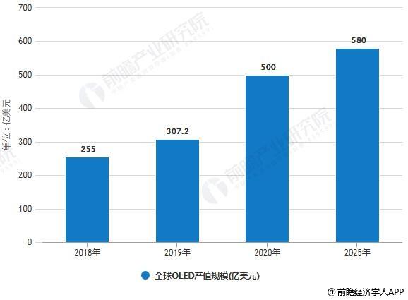 2018-2025年全球OLED产值规模统计情况及预测