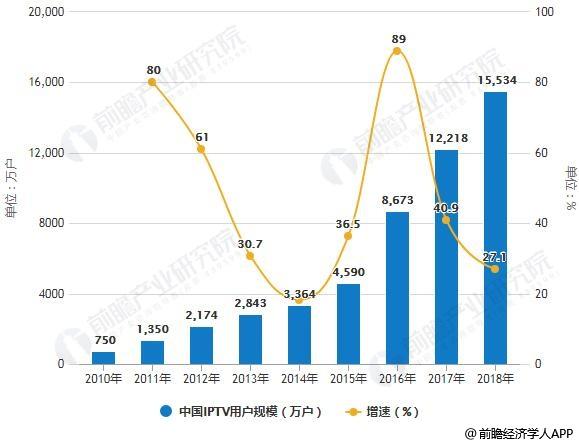 2010-2018年中国IPTV用户规模统计及增长情况