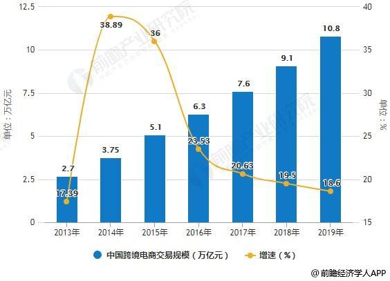 2013-2019年中国跨境电商交易规模统计及增长情况预测