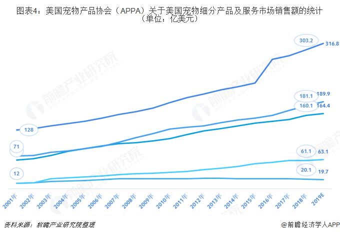 图表4:美国宠物产品协会(APPA)关于美国宠物细分产品及服务市场销售额的统计(单位:亿美元)
