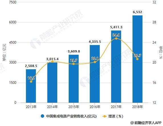 2013-2018年中国集成电路产业销售收入统计及增长情况