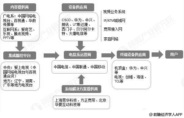 IPTV行业产业链分析情况