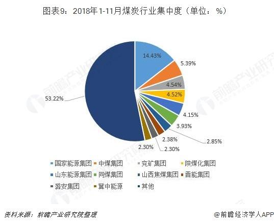 图表9:2018年1-11月煤炭行业集中度(单位:%)
