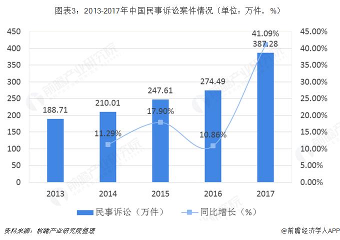 图表3:2013-2017年中国民事诉讼案件情况(单位:万件,%)