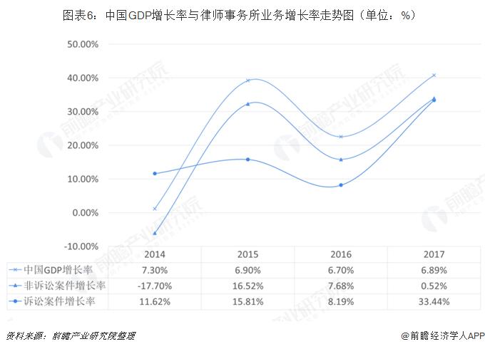 图表6:中国GDP增长率与律师事务所业务增长?#39318;?#21183;图(单位:%)