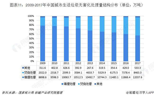 图表11:2009-2017年中国城市生活垃圾无害化处理量结构分布(单位:万吨)