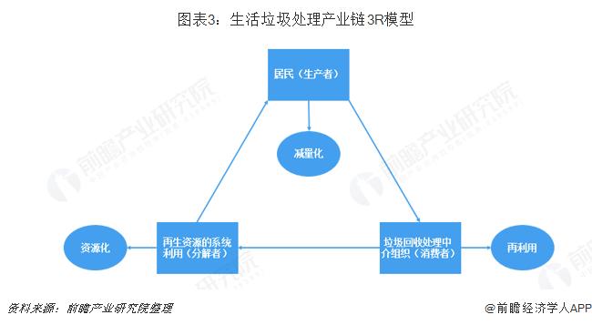 图表3:生活垃圾处理产业链3R模型
