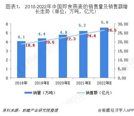 图表1: 2018-2022年中国即食燕麦的销售量及销售额增长走势(单位?#21644;?#21544;,亿元)