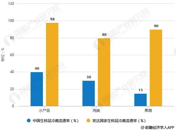 中国与发达国家生鲜品冷藏流通率对比统计情况