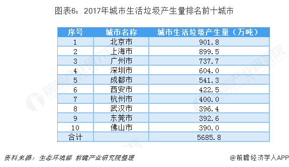 图表6:2017年城市生活垃圾产生量排名前十城市