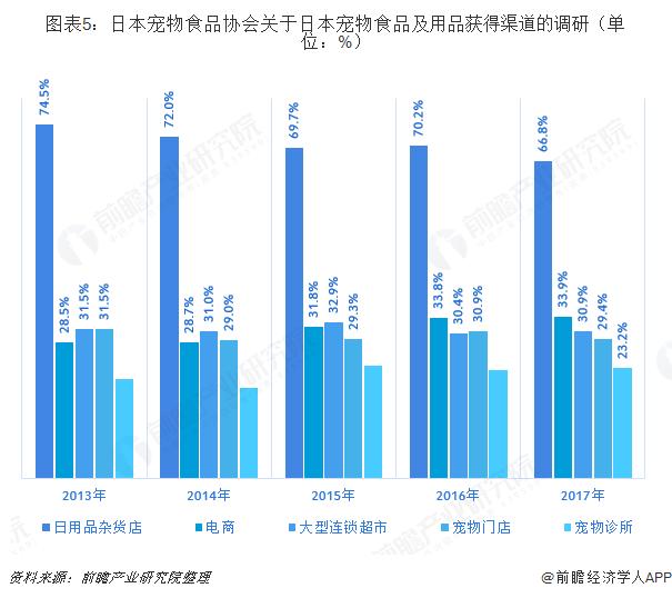 图表5:日本宠物食品协会关于日本宠物食品及用品获得渠道的调研(单位:%)