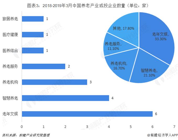 图表3:2018-2019年3月中国养老产业或投企业数量(单位:家)