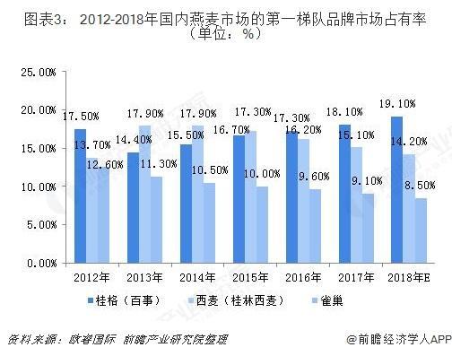 图表3: 2012-2018年国内燕麦市场的第一梯队品牌市场占有率(单位:%)