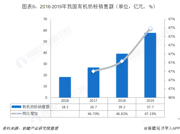 图表9:2016-2019年我国有机奶粉销售额(单位:亿元,%)
