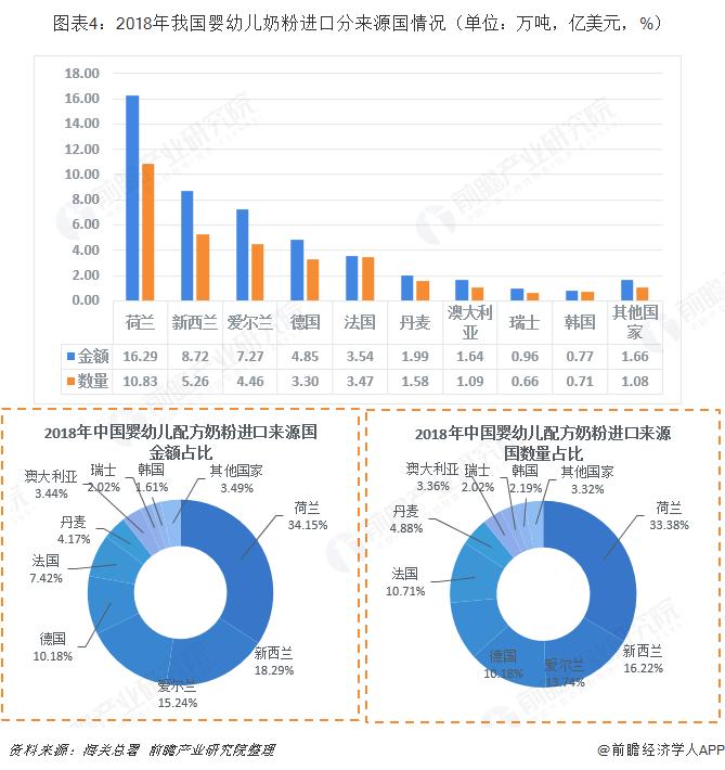 图表4:2018年我国婴幼儿奶粉进口分来源国情况(单位:万吨,亿美元,%)