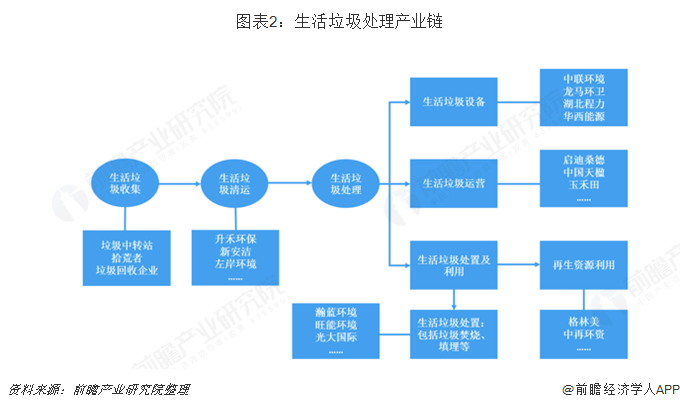图表2:生活垃圾处理产业链