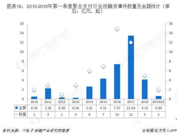 图表18:2010-2019年第一季度聚合支付行业投融资事件数量及金额(单位:亿元,起)