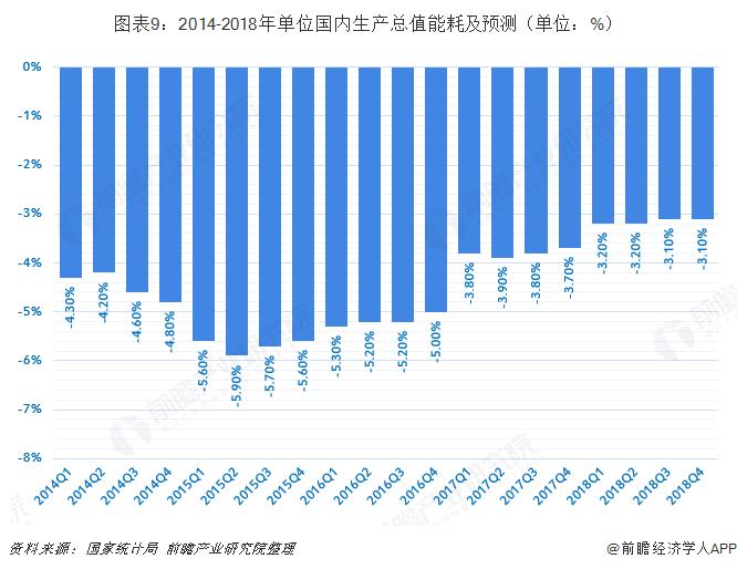 图表9:2014-2018年单位国内生产总值能耗及预测(单位:%)