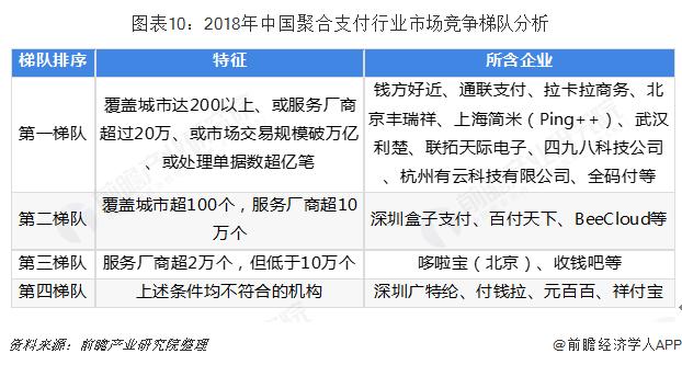 图表10:2018年中国聚合支付行业市场竞争梯队分析