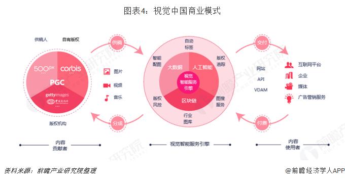 图表4:视觉中国商业模式