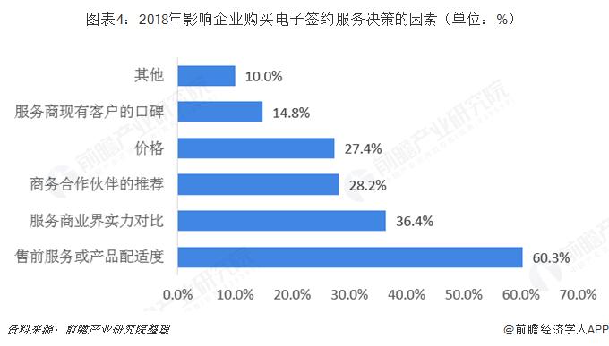 图表4:2018年影响企业购买电子签约服务决策的因素(单位:%)