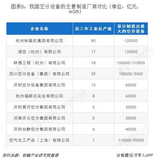 图表5:我国空分设备的主要制造厂商对比(单位:亿元,m3/h)