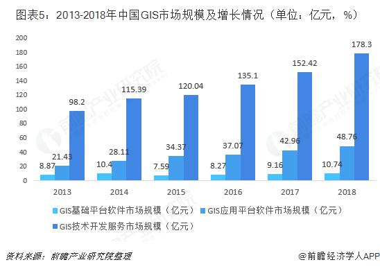 图表5:2013-2018年中国GIS市场规模及增长情况(单位:亿元,%)