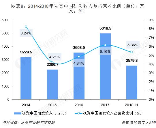 图表8:2014-2018年视觉中国研发收入及占营收比例(单位:万元,%)