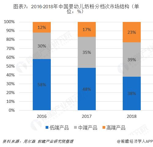 图表7:2016-2018年中国婴幼儿奶粉?#20540;?#27425;市场结构(单位:%)