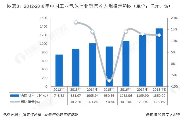 图表3:2012-2018年中国工业气体行业销售收入规模走势图(单位:亿元,%)
