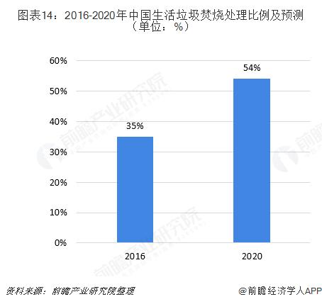 图表14:2016-2020年中国生活垃圾焚烧处理比例及预测(单位:%)