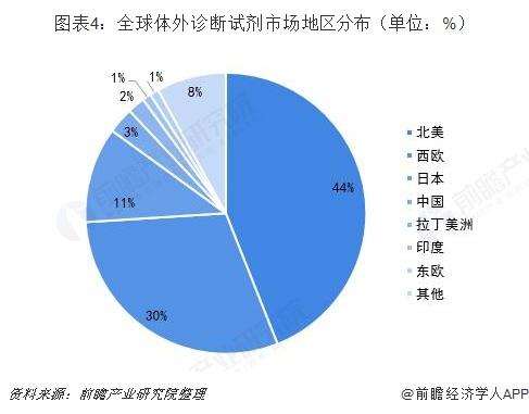 图表4:全球体外诊断试剂市场地区分布(单位:%)