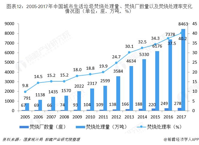 图表12:2005-2017年中国城市生活垃圾焚烧处理量、焚烧厂数量以及焚烧处理率变化情况图(单位:座,万吨,%)
