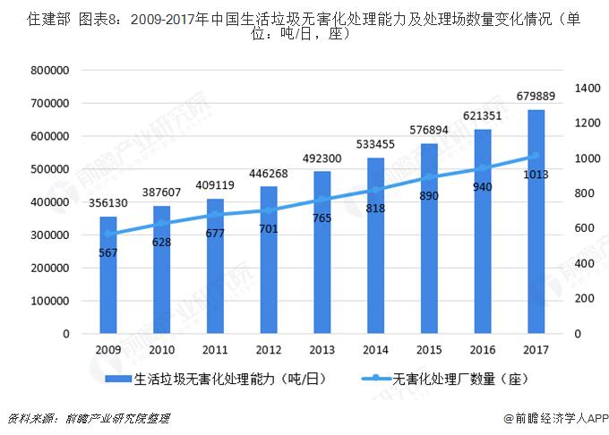 住建部  图表8:2009-2017年中国生活垃圾无害化处理能力及处理场数量变化情况(单位:吨/日,座)