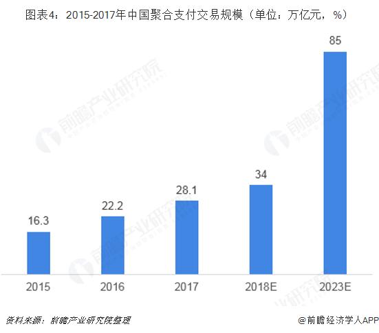图表4:2015-2017年中国聚合支付交易规模(单位:万亿元,%)