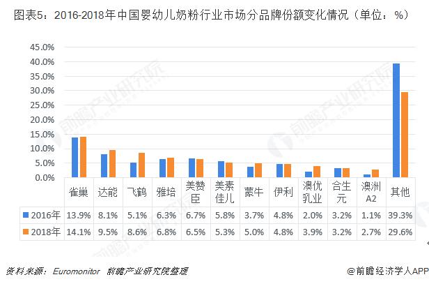 图表5:2016-2018年中国婴幼儿奶粉行业市场分品?#21697;?#39069;变化情况(单位:%)