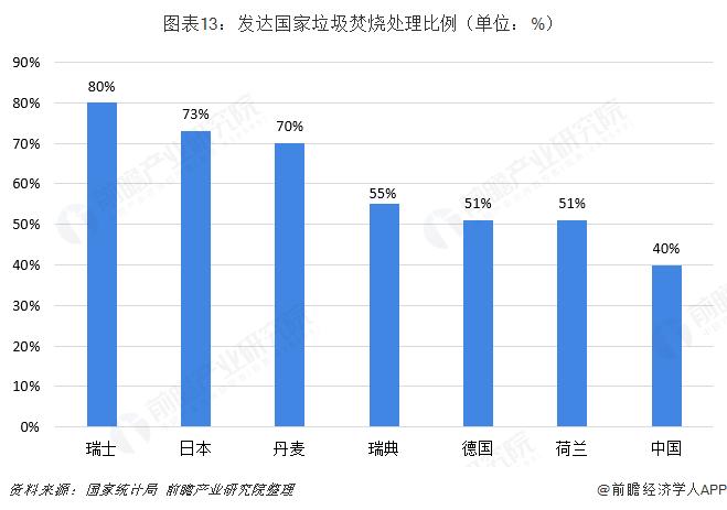 图表13:发达国家垃圾焚烧处理比例(单位:%)