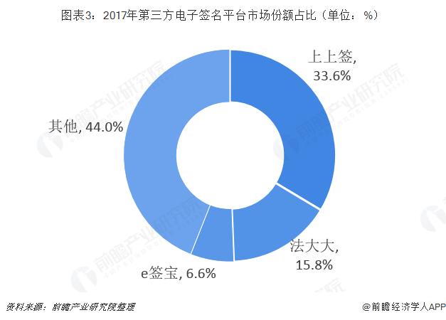 图表3:2017年第三方电子签名平台市场份额占比(单位:%)