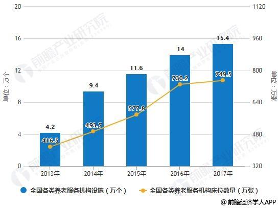 2013-2017年全国各类养老服务机构设施、床位数量统计情况