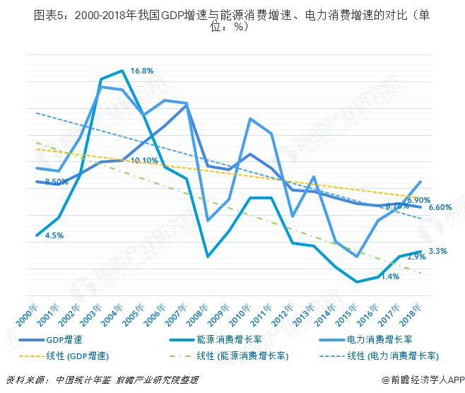 图表5:2000-2018年我国GDP增速与能源消费增速、电力消费增速的对比(单位:%)