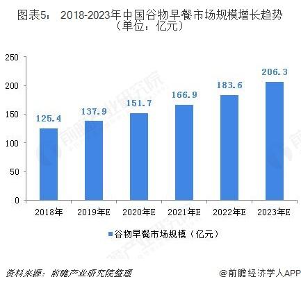 图表5: 2018-2023年中国谷物早餐市场规模增长趋势(单位:亿元)