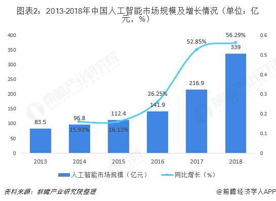 图表2:2013-2018年中国人工智能市场规模及增长情况(单位:亿元,%)