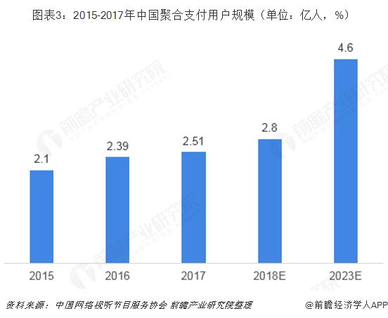 图表3:2015-2017年中国聚合支付用户规模(单位:亿人,%)
