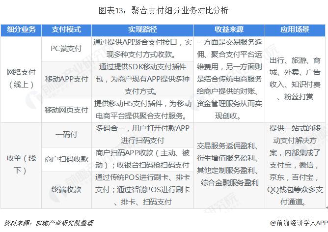 图表13:聚合支付细分业务对比分析