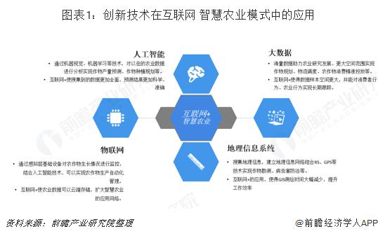 图表1:创新技术在互联网+智慧农业模式中的应用