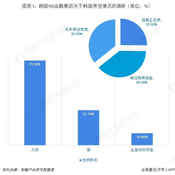 图表1:韩国KB金融集团关于韩国养宠情况的调研(单位:%)