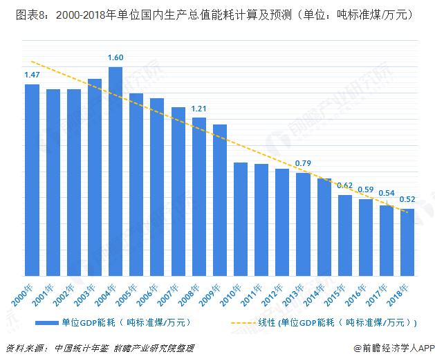 图表8:2000-2018年单位国内生产总值能耗计算及预测(单位:吨标准煤/万元)
