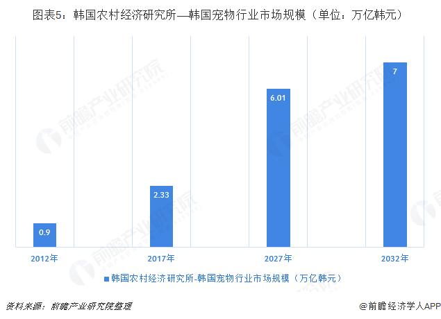 图表5:韩国农村经济研究所——韩国宠物行业市场规模(单位:万亿韩元)